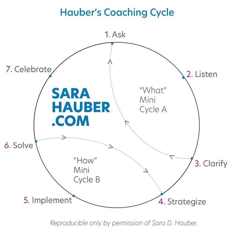7-Step Effective Coaching Cycle